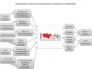 Velocity_Schema