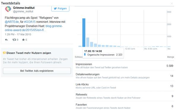 Ausschnitt aus Twitter Analytics zur Rezeption eines Tweets